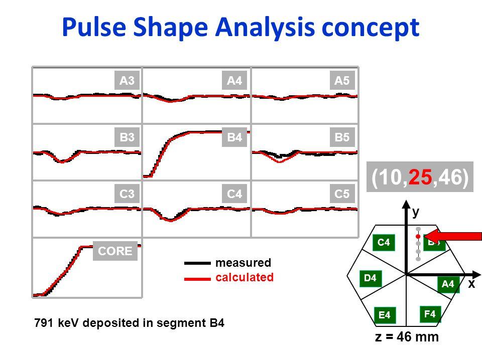 Pulse Shape Analysis concept B4B5B3 C4C5C3 CORE A4A5A3 C4 D4 E4 F4 A4 B4 x y z = 46 mm (10,25,46) measured calculated 791 keV deposited in segment B4
