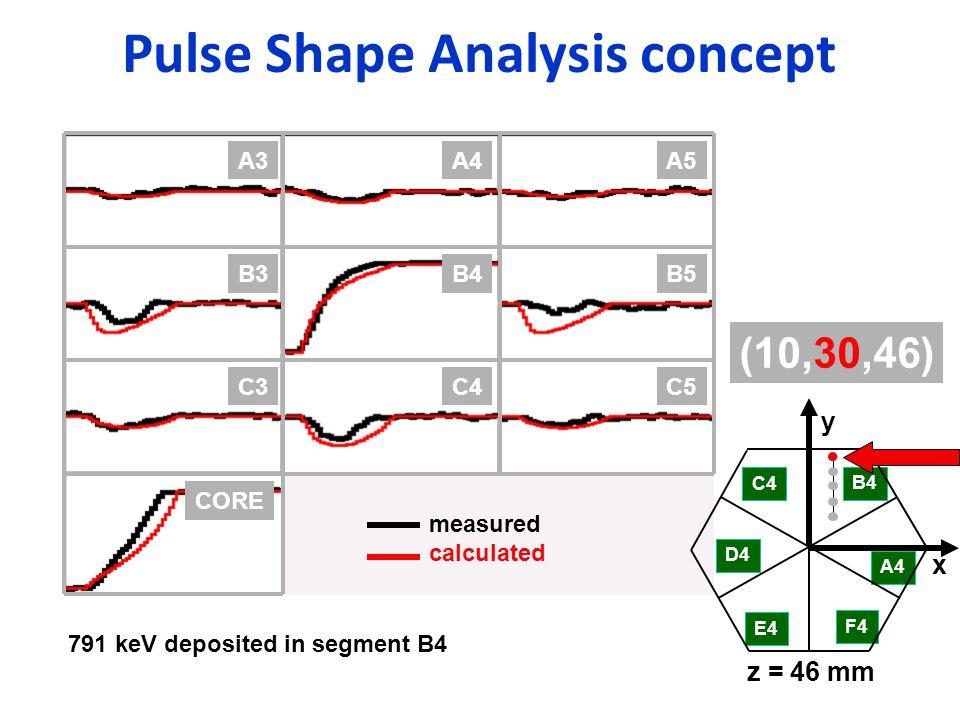 Pulse Shape Analysis concept B4B5B3 C4C5C3 CORE A4A5A3 C4 D4 E4 F4 A4 B4 x y z = 46 mm (10,30,46) measured calculated 791 keV deposited in segment B4