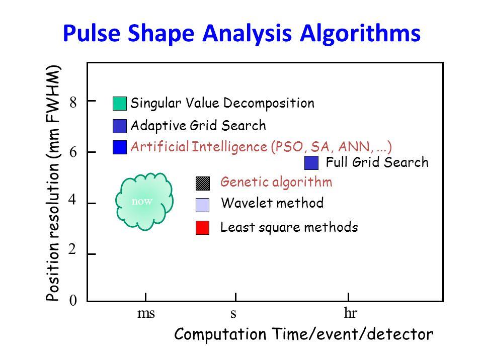 Pulse Shape Analysis Algorithms Computation Time/event/detector msshr Position resolution (mm FWHM) 2 0 4 6 8 Singular Value Decomposition Genetic algorithm Wavelet method Full Grid Search Least square methods Artificial Intelligence (PSO, SA, ANN,...) Adaptive Grid Search now