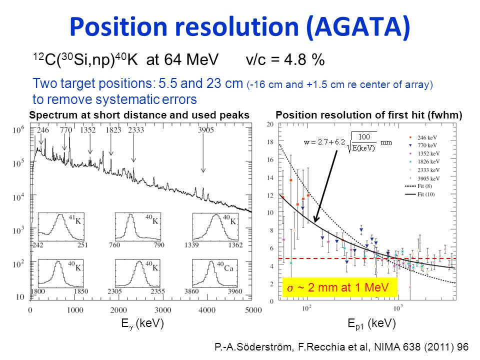 Position resolution (AGATA) P.-A.Söderström, F.Recchia et al, NIMA 638 (2011) 96 12 C( 30 Si,np) 40 K at 64 MeV v/c = 4.8 % Two target positions: 5.5 and 23 cm (-16 cm and +1.5 cm re center of array) to remove systematic errors Spectrum at short distance and used peaks Position resolution of first hit (fwhm)  ~ 2 mm at 1 MeV E  (keV)E p1 (keV)