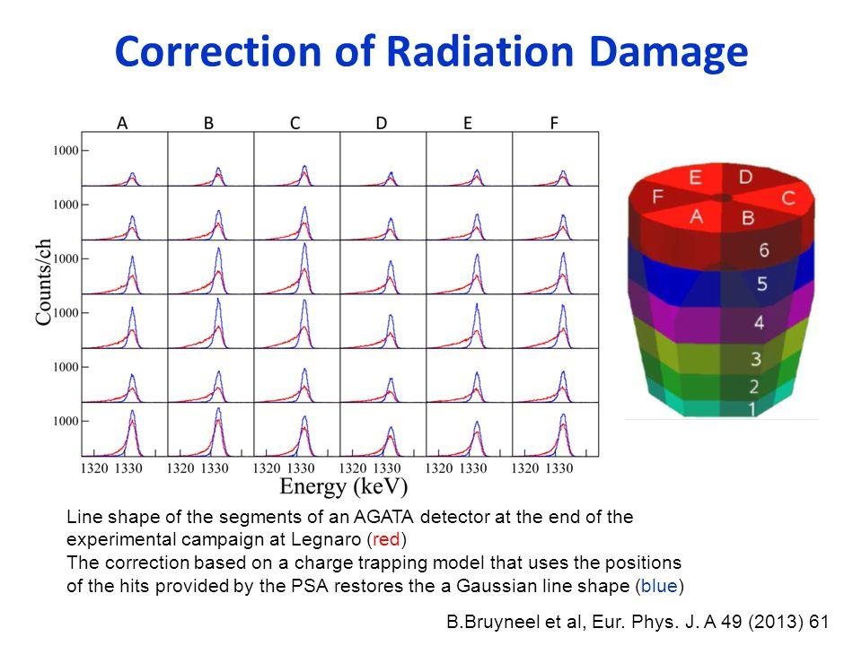 Correction of Radiation Damage B.Bruyneel et al, Eur.
