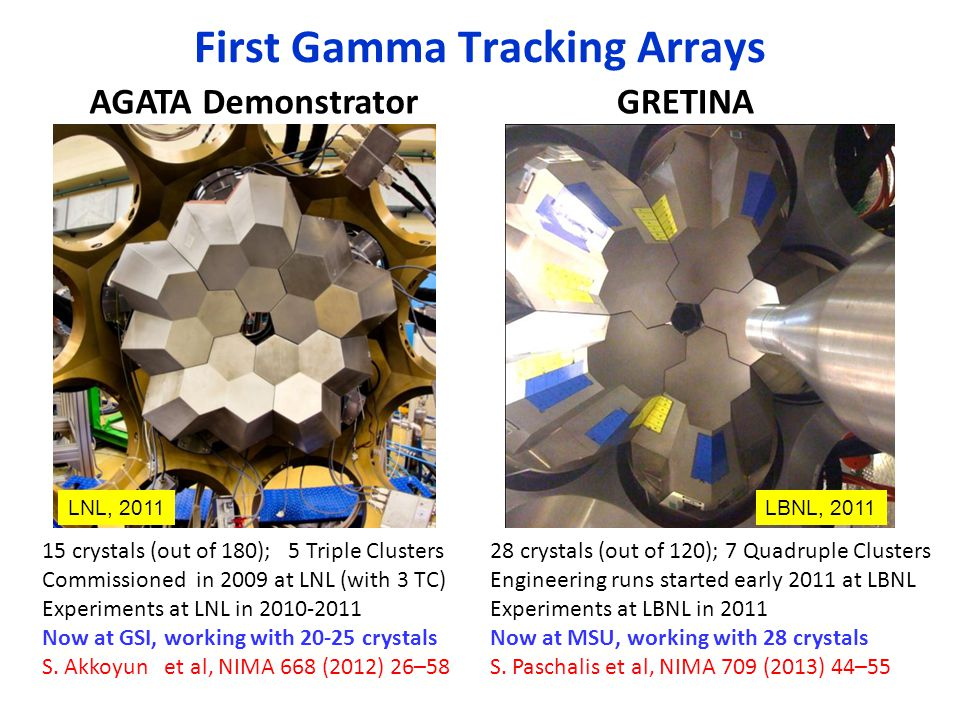 First Gamma Tracking Arrays AGATA DemonstratorGRETINA 15 crystals (out of 180); 5 Triple Clusters Commissioned in 2009 at LNL (with 3 TC) Experiments at LNL in 2010-2011 Now at GSI, working with 20-25 crystals S.