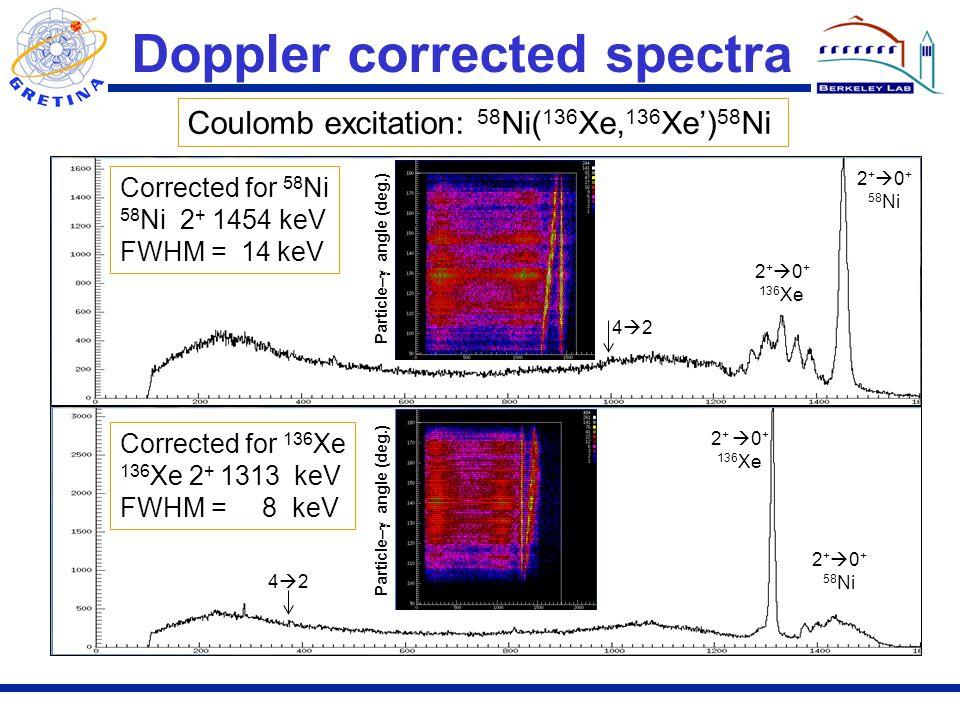 Doppler corrected spectra Corrected for 58 Ni 58 Ni 2 + 1454 keV FWHM = 14 keV Corrected for 136 Xe 136 Xe 2 + 1313 keV FWHM = 8 keV Coulomb excitation: 58 Ni( 136 Xe, 136 Xe') 58 Ni 4242 4242 2 +  0 + 58 Ni 2 +  0 + 136 Xe 2 +  0 + 58 Ni 2 +  0 + 136 Xe Particle–  angle (deg.)