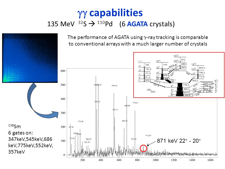  capabilities 135 MeV 32 S  110 Pd (6 AGATA crystals) 138 Sm 6 gates on: 347keV,545keV,686 keV,775keV,552keV, 357keV 871 keV 22 + - 20 + The performance of AGATA using  -ray tracking is comparable to conventional arrays with a much larger number of crystals