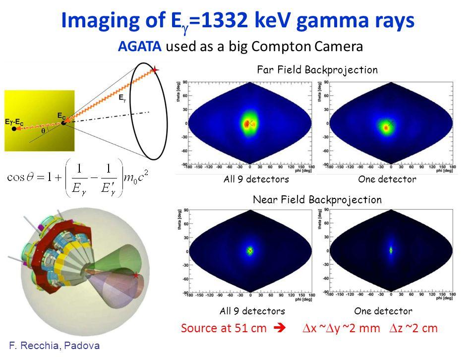 Imaging of E  =1332 keV gamma rays AGATA used as a big Compton Camera F.