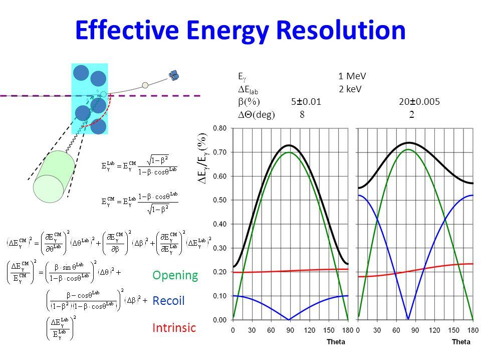 Effective Energy Resolution Intrinsic Opening Recoil E  1 MeV  E lab 2 keV  5±0.01 20±0.005  deg   E  /E  