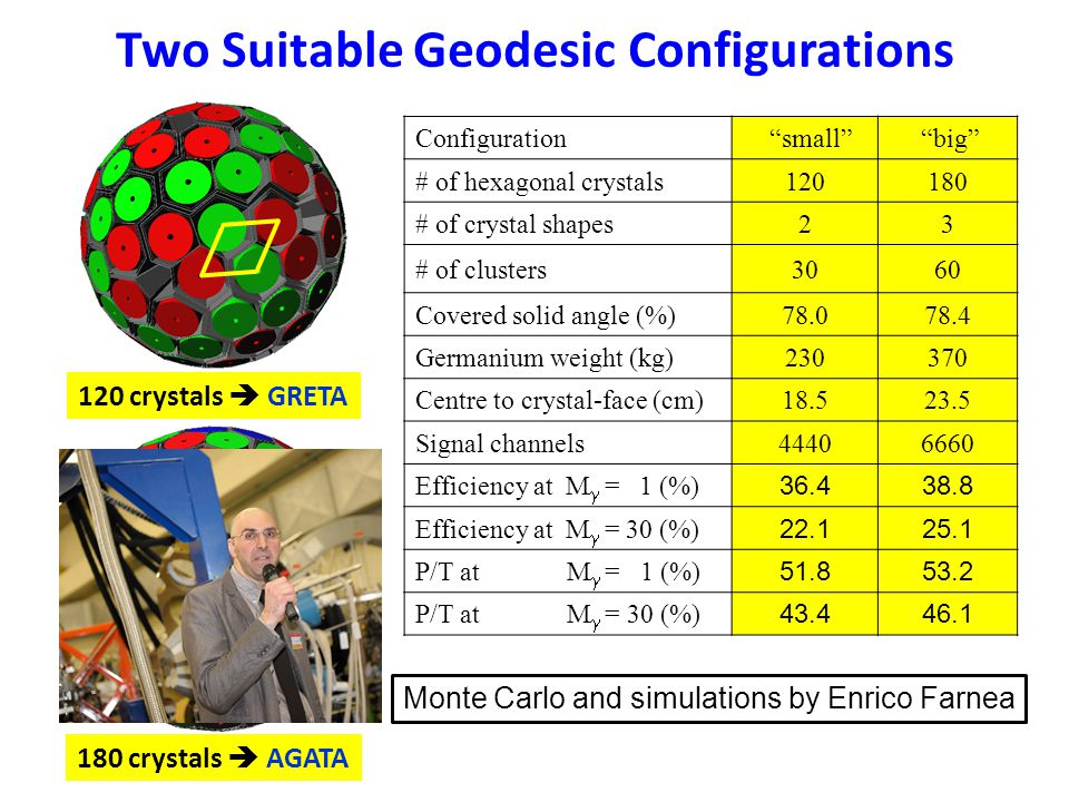 120 crystals  GRETA 180 crystals  AGATA Two Suitable Geodesic Configurations Configuration small big # of hexagonal crystals120180 # of crystal shapes23 # of clusters3060 Covered solid angle (%)78.078.4 Germanium weight (kg)230370 Centre to crystal-face (cm)18.523.5 Signal channels44406660 Efficiency at M  = 1 (%) 36.438.8 Efficiency at M  = 30 (%) 22.125.1 P/T at M  = 1 (%) 51.853.2 P/T at M  = 30 (%) 43.446.1 Monte Carlo and simulations by Enrico Farnea