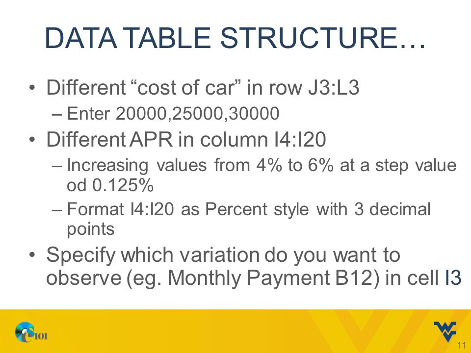 DATA TABLE STRUCTURE… Different cost of car in row J3:L3 –Enter 20000,25000,30000 Different APR in column I4:I20 –Increasing values from 4% to 6% at a step value od 0.125% –Format I4:I20 as Percent style with 3 decimal points Specify which variation do you want to observe (eg.