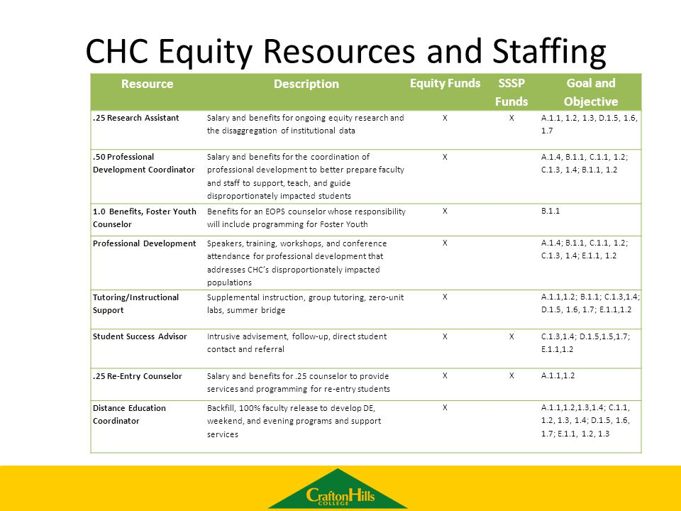 CHC Equity Resources and Staffing ResourceDescription Equity Funds SSSP Funds Goal and Objective.25 Research Assistant Salary and benefits for ongoing equity research and the disaggregation of institutional data XX A.1.1, 1.2, 1.3, D.1.5, 1.6, 1.7.50 Professional Development Coordinator Salary and benefits for the coordination of professional development to better prepare faculty and staff to support, teach, and guide disproportionately impacted students X A.1.4, B.1.1, C.1.1, 1.2; C.1.3, 1.4; B.1.1, 1.2 1.0 Benefits, Foster Youth Counselor Benefits for an EOPS counselor whose responsibility will include programming for Foster Youth X B.1.1 Professional Development Speakers, training, workshops, and conference attendance for professional development that addresses CHC's disproportionately impacted populations X A.1.4; B.1.1, C.1.1, 1.2; C.1.3, 1.4; E.1.1, 1.2 Tutoring/Instructional Support Supplemental instruction, group tutoring, zero-unit labs, summer bridge X A.1.1,1.2; B.1.1; C.1.3,1.4; D.1.5, 1.6, 1.7; E.1.1,1.2 Student Success Advisor Intrusive advisement, follow-up, direct student contact and referral XX C.1.3,1.4; D.1.5,1.5,1.7; E.1.1,1.2.25 Re-Entry Counselor Salary and benefits for.25 counselor to provide services and programming for re-entry students XX A.1.1,1.2 Distance Education Coordinator Backfill, 100% faculty release to develop DE, weekend, and evening programs and support services X A.1.1,1.2,1.3,1.4; C.1.1, 1.2, 1.3, 1.4; D.1.5, 1.6, 1.7; E.1.1, 1.2, 1.3