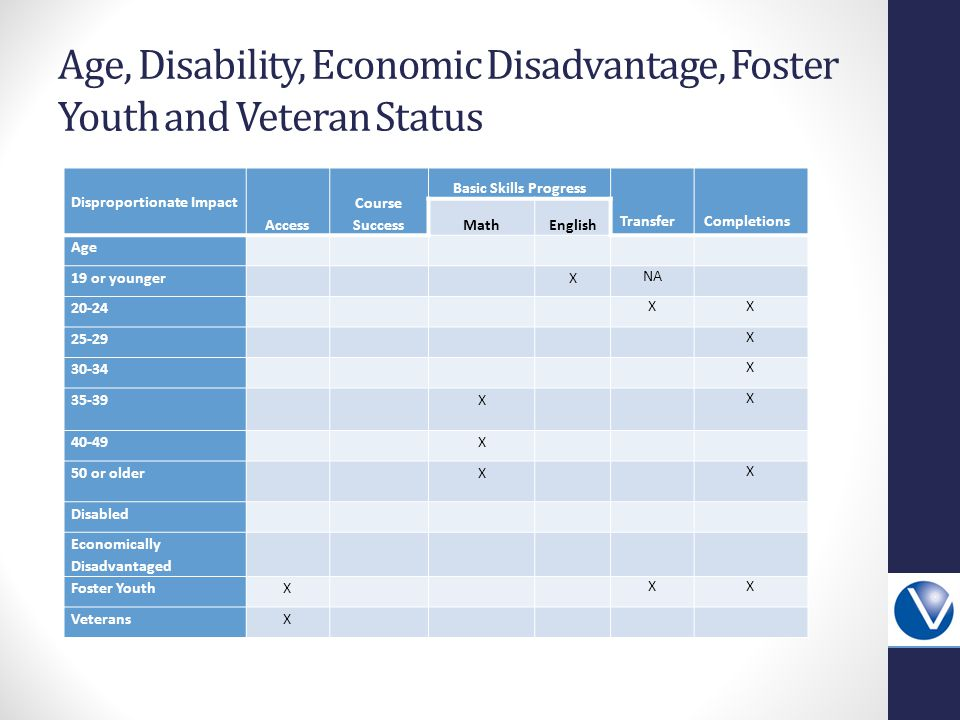 Age, Disability, Economic Disadvantage, Foster Youth and Veteran Status Disproportionate Impact Access Course Success Basic Skills Progress TransferCompletions MathEnglish Age 19 or youngerX NA 20-24 XX 25-29 X 30-34 X 35-39X X 40-49X 50 or olderX X Disabled Economically Disadvantaged Foster YouthX XX VeteransX