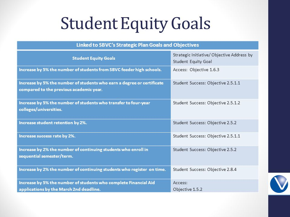 Student Equity Goals Linked to SBVC's Strategic Plan Goals and Objectives Student Equity Goals Strategic Initiative/ Objective Address by Student Equity Goal Increase by 5% the number of students from SBVC feeder high schools.