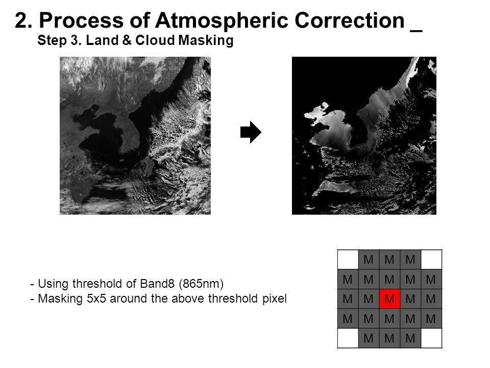 M 2. Process of Atmospheric Correction _ Step 3.