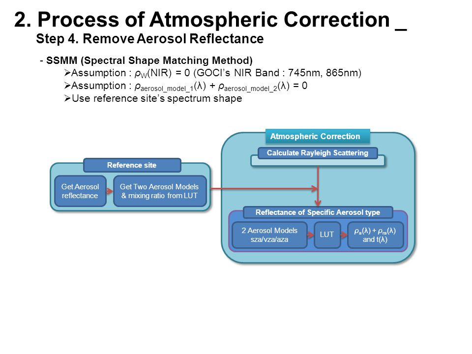 2. Process of Atmospheric Correction _ Step 4. Remove Aerosol Reflectance - SSMM (Spectral Shape Matching Method)  Assumption : ρ W (NIR) = 0 (GOCI's