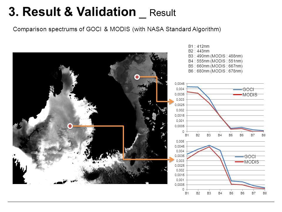3. Result & Validation _ Result Comparison spectrums of GOCI & MODIS (with NASA Standard Algorithm) B1 : 412nm B2 : 443nm B3 : 490nm (MODIS : 488nm) B