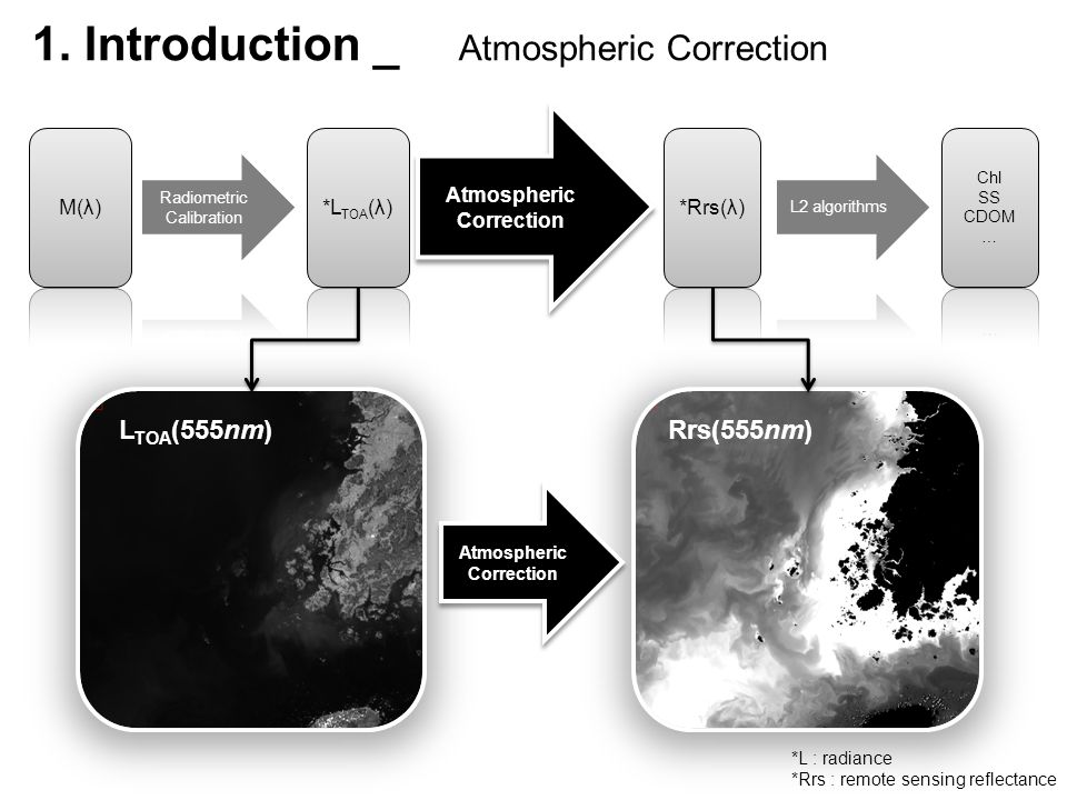 1. Introduction _ Atmospheric Correction Atmospheric Correction Atmospheric Correction L TOA (555nm)Rrs(555nm) Atmospheric Correction Atmospheric Corr