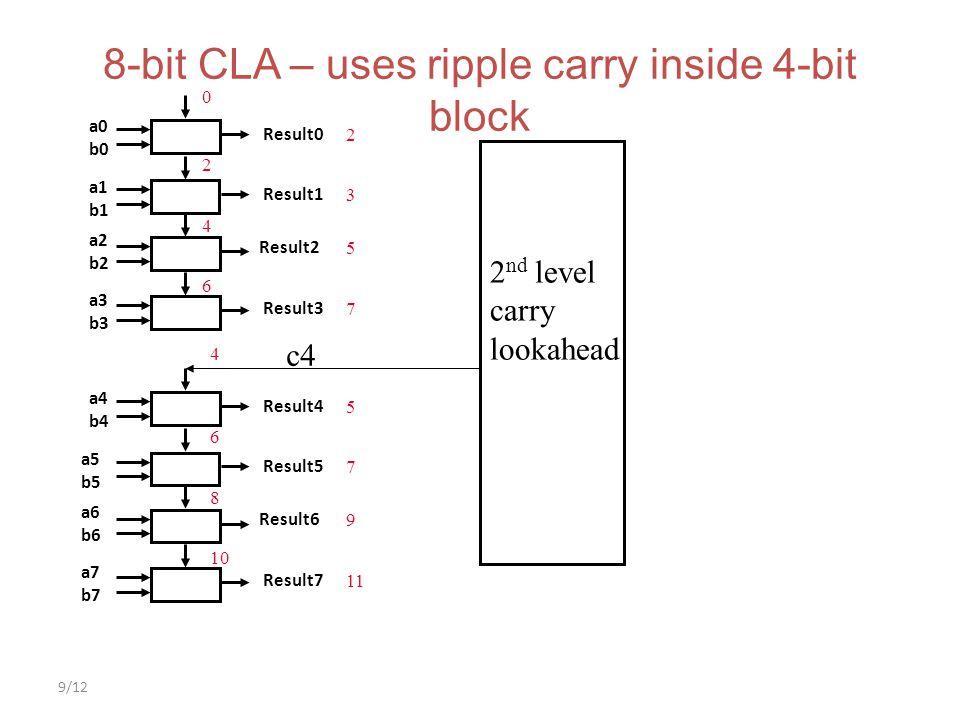 9/12 8-bit CLA – uses ripple carry inside 4-bit block a0 b0 Result0 Result1 Result2 Result3 a1 b1 a2 b2 a3 b3 a4 b4 Result4 Result5 Result6 Result7 a7
