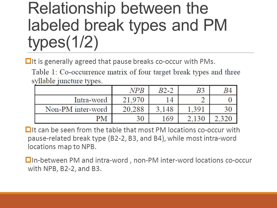 Relationship between the labeled break types and PM types(1/2)  It is generally agreed that pause breaks co-occur with PMs.
