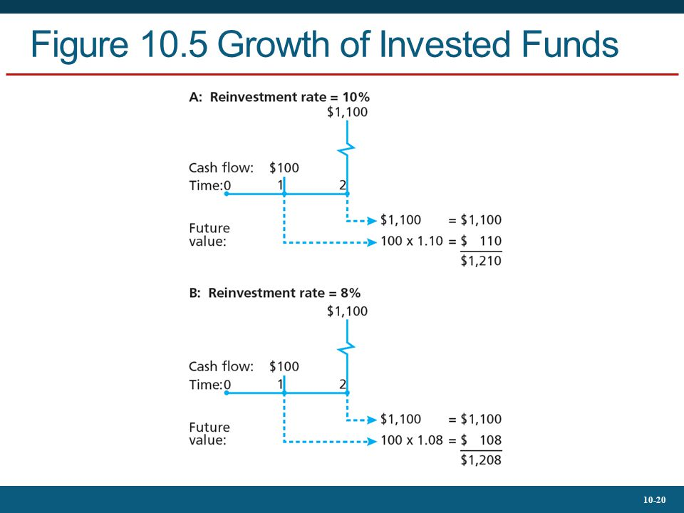 10-20 Figure 10.5 Growth of Invested Funds