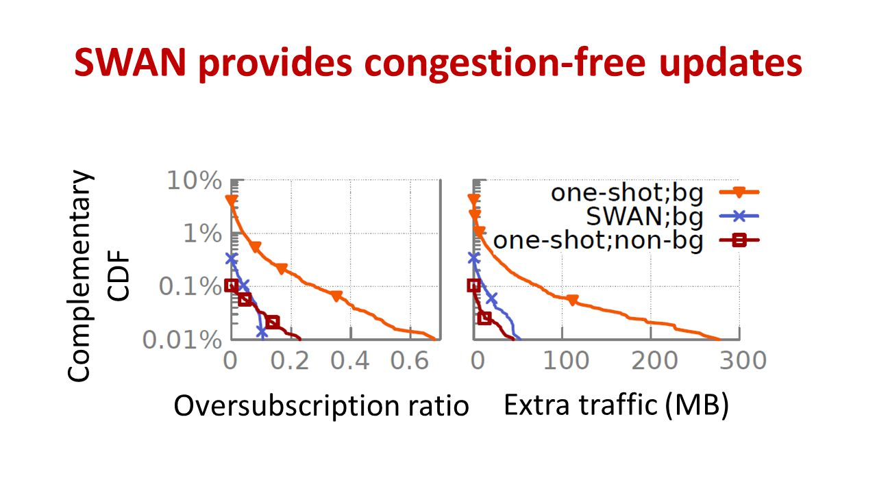 SWAN provides congestion-free updates Complementary CDF Oversubscription ratio Extra traffic (MB)