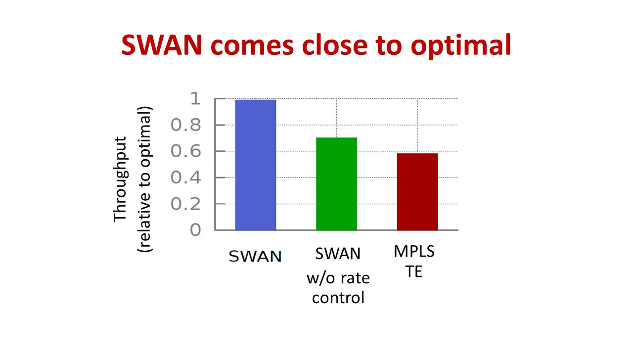 SWAN comes close to optimal SWAN Throughput (relative to optimal) SWAN w/o rate control MPLS TE