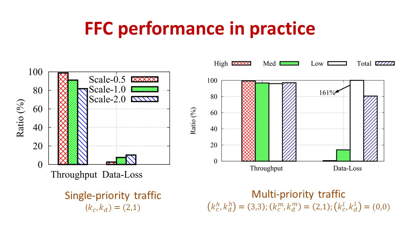 FFC performance in practice