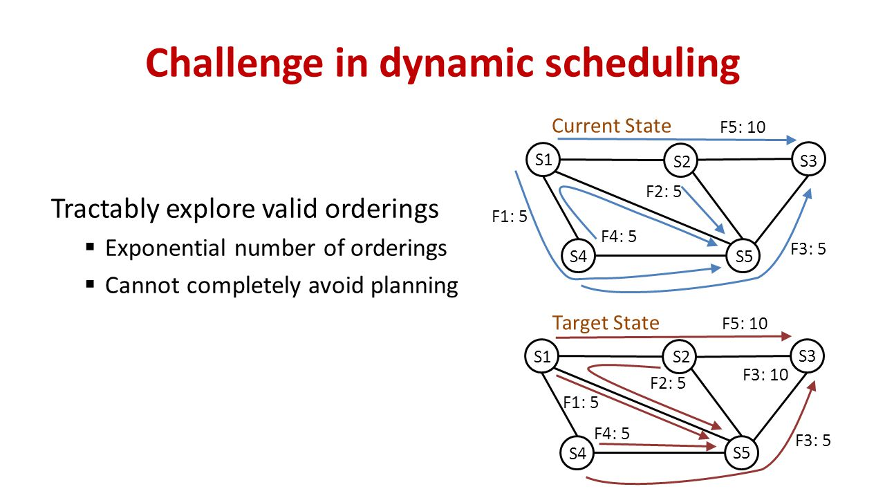 Challenge in dynamic scheduling Tractably explore valid orderings  Exponential number of orderings  Cannot completely avoid planning S1 S5 S4 S3 S2 F2: 5 F3: 5 F4: 5 F1: 5 Current State F5: 10 S1 S5 S4 S3 S2 F1: 5 F4: 5 F2: 5 F3: 10 Target State F5: 10 F3: 5
