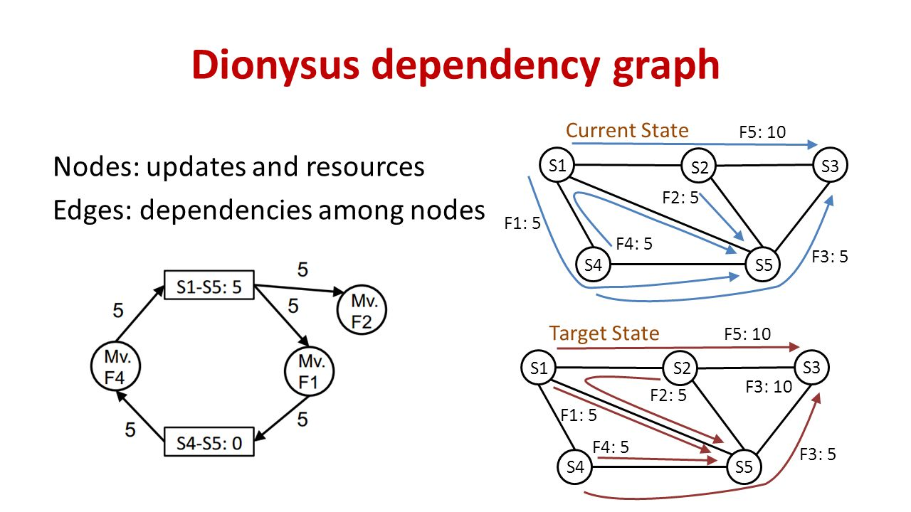 Dionysus dependency graph Nodes: updates and resources Edges: dependencies among nodes S1 S5 S4 S3 S2 F2: 5 F3: 5 F4: 5 F1: 5 Current State F5: 10 S1 S5 S4 S3 S2 F1: 5 F4: 5 F2: 5 F3: 10 Target State F5: 10 F3: 5