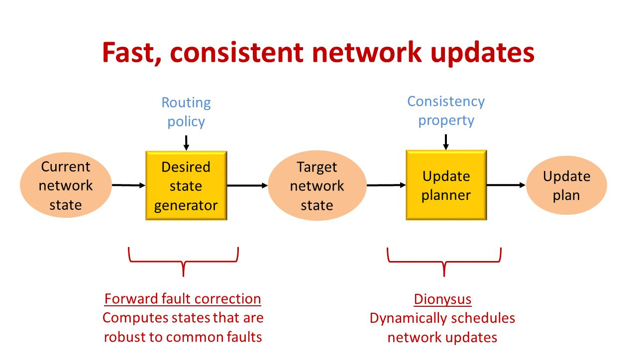 Fast, consistent network updates Desired state generator Update planner Routing policy Consistency property Target network state Update plan Current network state Forward fault correction Computes states that are robust to common faults Dionysus Dynamically schedules network updates