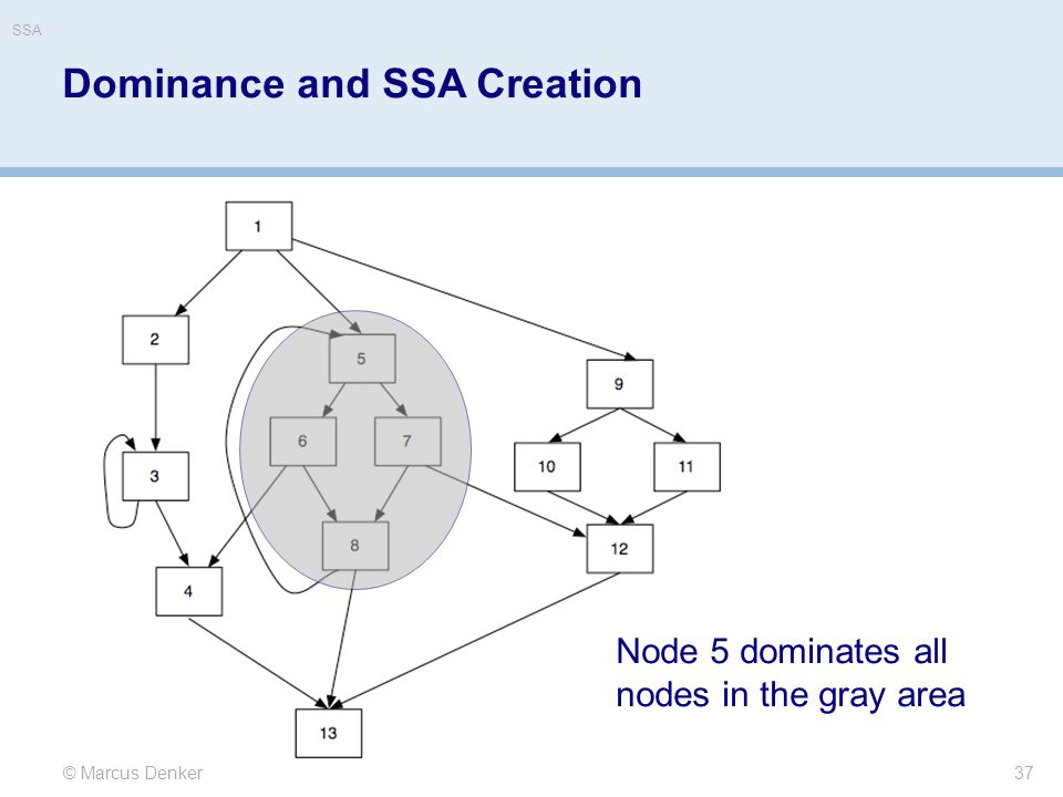 37 © Marcus Denker Node 5 dominates all nodes in the gray area Dominance and SSA Creation SSA