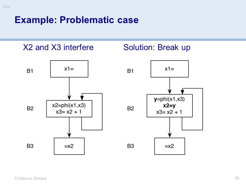 © Marcus Denker SSA Example: Problematic case 58 X2 and X3 interfereSolution: Break up