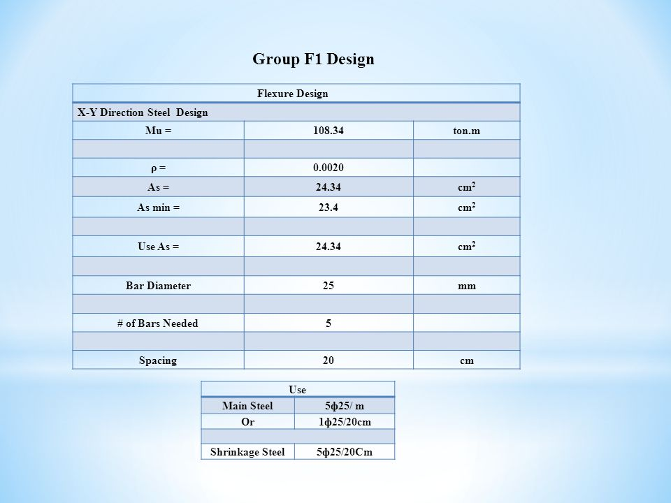 Group F1 Design Flexure Design X-Y Direction Steel Design Mu =108.34ton.m ρ =0.0020 As =24.34cm 2 As min =23.4cm 2 Use As =24.34cm 2 Bar Diameter25mm # of Bars Needed5 Spacing20cm Use Main Steel5ф25/ m Or1ф25/20cm Shrinkage Steel5ф25/20Cm