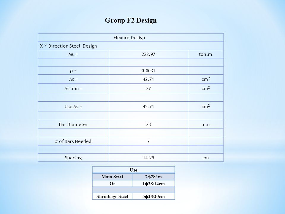 Group F2 Design Flexure Design X-Y Direction Steel Design Mu =222.97ton.m ρ =0.0031 As =42.71cm 2 As min =27cm 2 Use As =42.71cm 2 Bar Diameter28mm # of Bars Needed7 Spacing14.29cm Use Main Steel7ф28/ m Or1ф28/14cm Shrinkage Steel5ф28/20cm