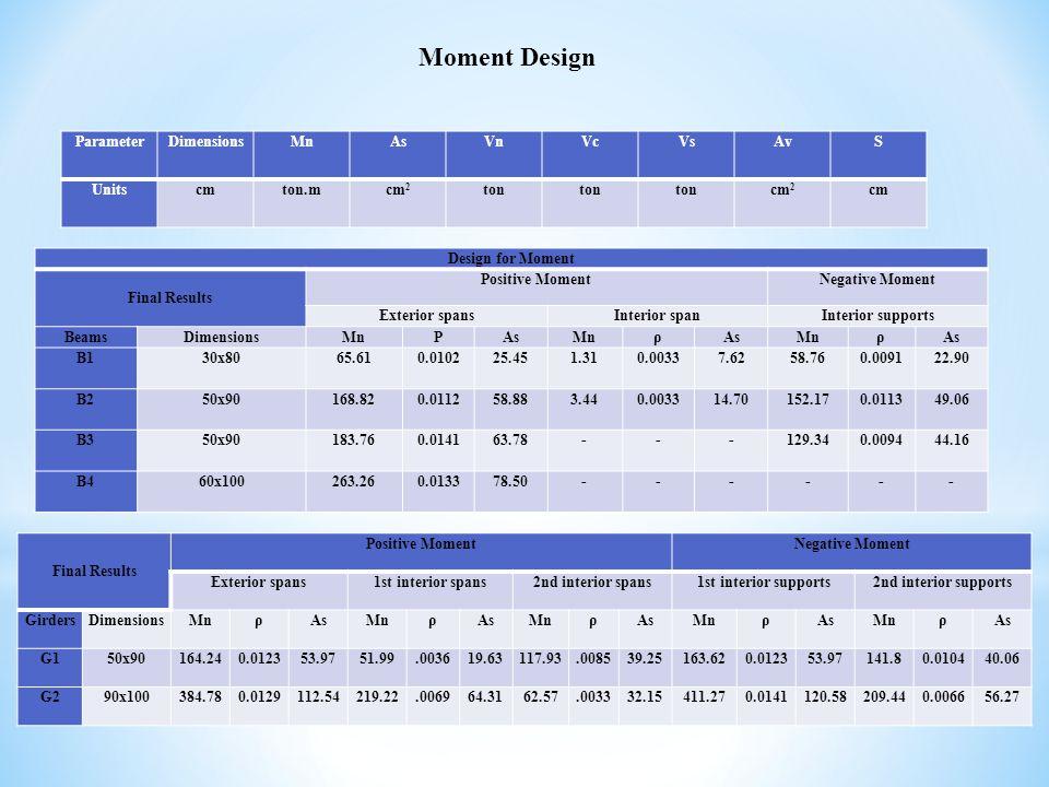 Design for Moment Final Results Positive MomentNegative Moment Exterior spansInterior spanInterior supports BeamsDimensionsMnΡAsMnρAsMnρAs B130x8065.610.010225.451.310.00337.6258.760.009122.90 B250x90168.820.011258.883.440.003314.70152.170.011349.06 B350x90183.760.014163.78---129.340.009444.16 B460x100263.260.013378.50------ Final Results Positive MomentNegative Moment Exterior spans1st interior spans2nd interior spans1st interior supports2nd interior supports GirdersDimensionsMnρAsMnρAsMnρAsMnρAsMnρAs G150x90164.240.012353.9751.99.003619.63117.93.008539.25163.620.012353.97141.80.010440.06 G290x100384.780.0129112.54219.22.006964.3162.57.003332.15411.270.0141120.58209.440.006656.27 Moment Design ParameterDimensionsMnAsVnVcVsAvS Unitscmton.mcm 2 ton cm 2 cm