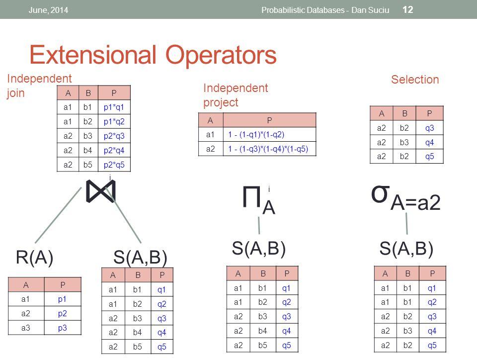ABP a1b1q1 a1b2q2 a2b3q3 a2b4q4 a2b5q5 S(A,B) AP a1p1 a2p2 a3p3 R(A) ⋈ ABP a1b1p1*q1 a1b2p1*q2 a2b3p2*q3 a2b4p2*q4 a2b5p2*q5 Extensional Operators June, 2014Probabilistic Databases - Dan Suciu 12 i S(A,B) AP a11 - (1-q1)*(1-q2) a21 - (1-q3)*(1-q4)*(1-q5) ΠAΠA i ABP a1b1q1 a1b2q2 a2b3q3 a2b4q4 a2b5q5 ABP a1b1q1 a1b1q2 a2b2q3 a2b3q4 a2b2q5 S(A,B) σ A=a2 ABP a2b2q3 a2b3q4 a2b2q5 Independent join Independent project Selection