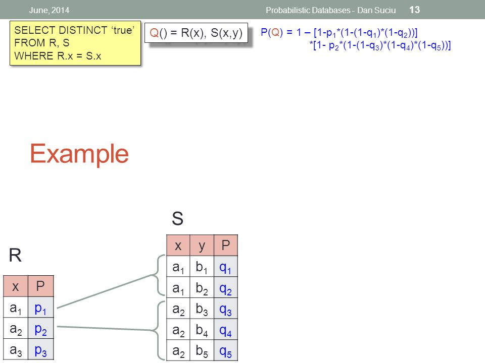 Example June, 2014Probabilistic Databases - Dan Suciu 13 S R SELECT DISTINCT 'true' FROM R, S WHERE R.x = S.x SELECT DISTINCT 'true' FROM R, S WHERE R