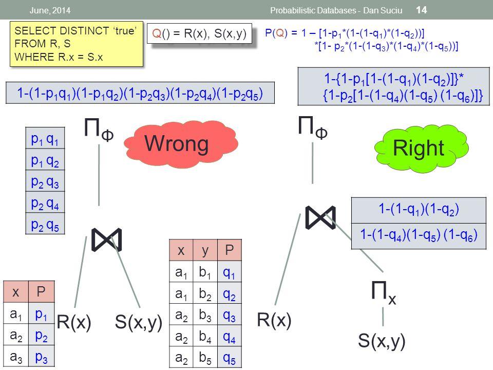 xP a1a1 p1p1 a2a2 p2p2 a3a3 p3p3 ⋈ p 1 q 1 p 1 q 2 p 2 q 3 p 2 q 4 p 2 q 5 ΠΦΠΦ S(x,y)R(x) 1-(1-p 1 q 1 )(1-p 1 q 2 )(1-p 2 q 3 )(1-p 2 q 4 )(1-p 2 q 5 ) ⋈ ΠΦΠΦ S(x,y) R(x) ΠxΠx 1-(1-q 1 )(1-q 2 ) 1-(1-q 4 )(1-q 5 ) (1-q 6 ) 1-{1-p 1 [1-(1-q 1 )(1-q 2 )]}* {1-p 2 [1-(1-q 4 )(1-q 5 ) (1-q 6 )]} Wrong Right June, 2014Probabilistic Databases - Dan Suciu 14 P(Q) = 1 – [1-p 1 *(1-(1-q 1 )*(1-q 2 ))] *[1- p 2 *(1-(1-q 3 )*(1-q 4 )*(1-q 5 ))] SELECT DISTINCT 'true' FROM R, S WHERE R.x = S.x SELECT DISTINCT 'true' FROM R, S WHERE R.x = S.x Q() = R(x), S(x,y) xyP a1a1 b1b1 q1q1 a1a1 b2b2 q2q2 a2a2 b3b3 q3q3 a2a2 b4b4 q4q4 a2a2 b5b5 q5q5