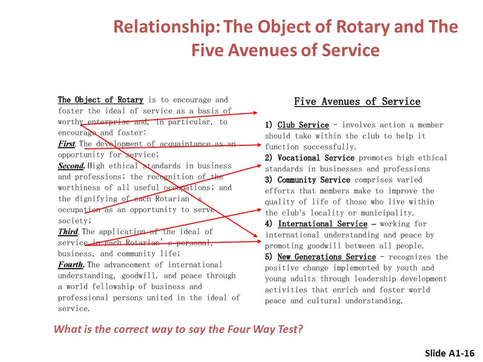 Relationship: The Object of Rotary and The Five Avenues of Service Slide A1-16 What is the correct way to say the Four Way Test