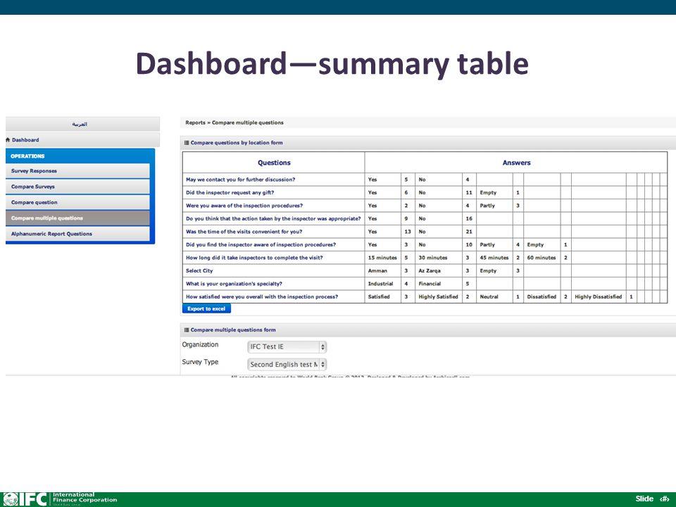 Slide 10 Dashboard—summary table