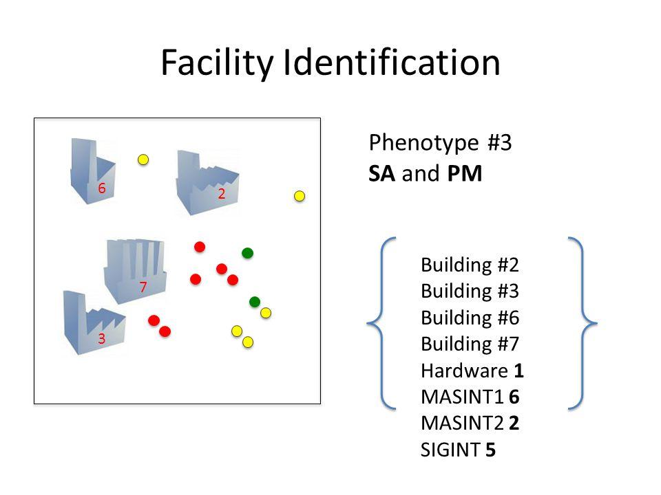 Facility Identification Phenotype #3 SA and PM Building #2 Building #3 Building #6 Building #7 Hardware 1 MASINT1 6 MASINT2 2 SIGINT 5 2 3 6 7