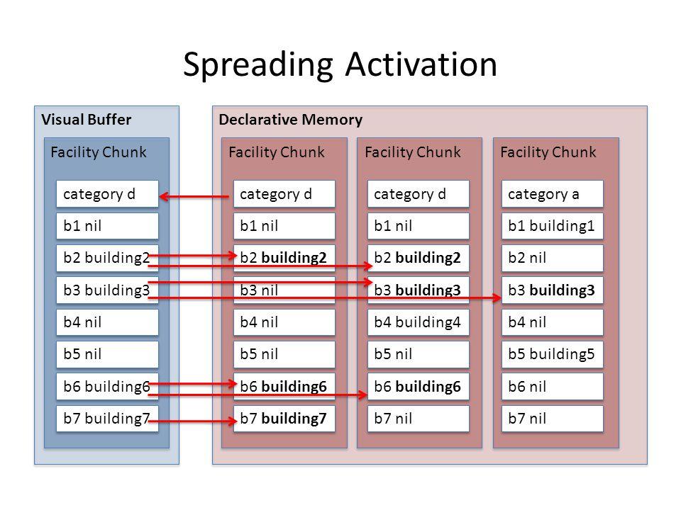 Spreading Activation Visual Buffer Facility Chunk Declarative Memory Facility Chunk b1 nil b2 building2 b3 building3 b4 nil b5 nil b6 building6 b7 building7 category d b1 nil b2 building2 b3 nil b4 nil b5 nil b6 building6 b7 building7 category d b1 nil b2 building2 b3 building3 b4 building4 b5 nil b6 building6 b7 nil category a b1 building1 b2 nil b3 building3 b4 nil b5 building5 b6 nil b7 nil category d