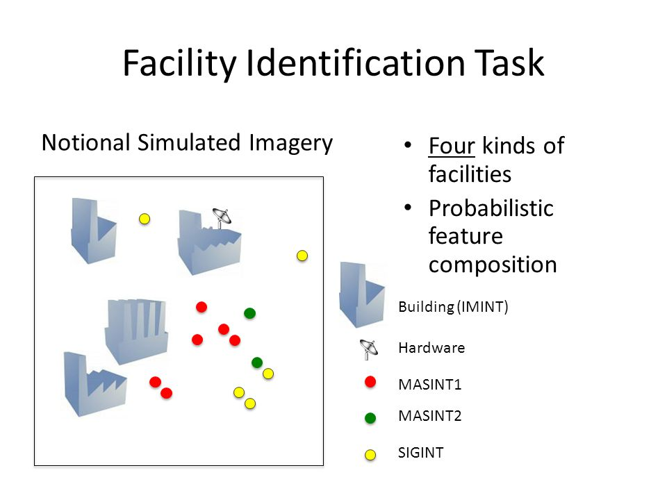 Facility Identification Task Building (IMINT) Hardware MASINT1 MASINT2 SIGINT Notional Simulated Imagery Four kinds of facilities Probabilistic feature composition