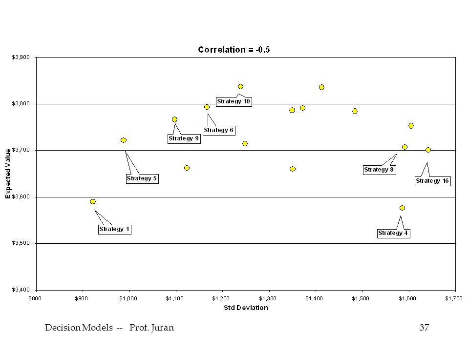 Decision Models -- Prof. Juran37
