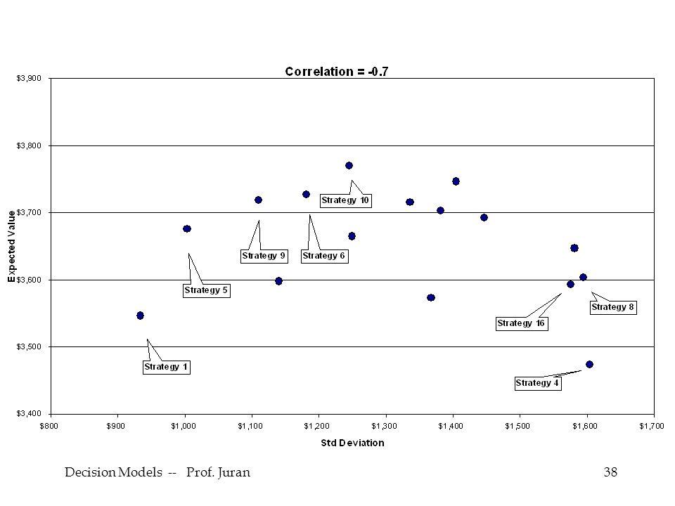 Decision Models -- Prof. Juran38