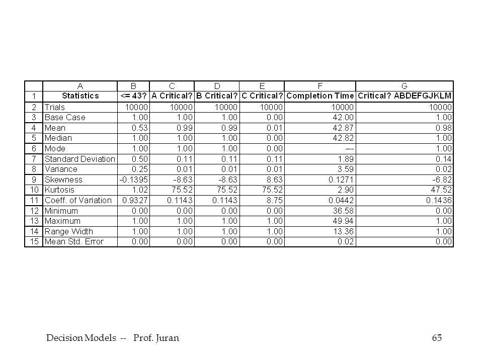 Decision Models -- Prof. Juran65