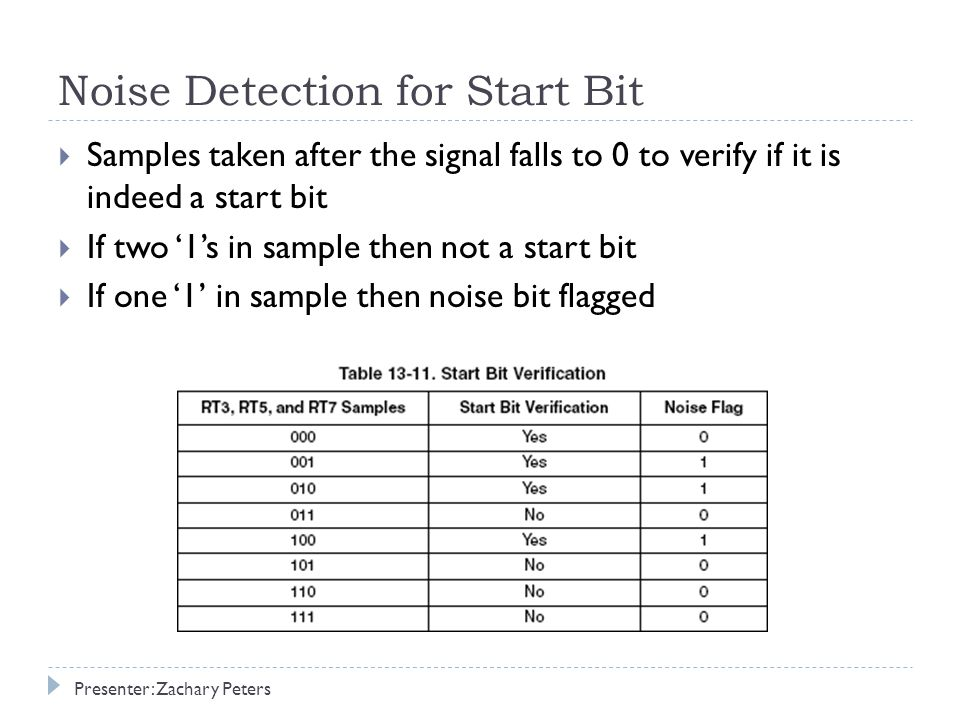Noise Detection for Start Bit  Samples taken after the signal falls to 0 to verify if it is indeed a start bit  If two '1's in sample then not a start bit  If one '1' in sample then noise bit flagged Presenter: Zachary Peters