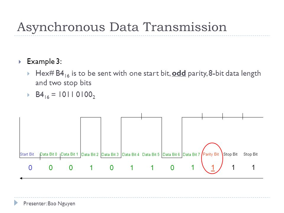 Asynchronous Data Transmission  Example 3:  Hex# B4 16 is to be sent with one start bit, odd parity, 8-bit data length and two stop bits  B4 16 = Start BitData Bit 0Data Bit 1 Data Bit 2Data Bit 3Data Bit 4Data Bit 5Data Bit 6Data Bit 7 Parity BitStop Bit Presenter: Bao Nguyen