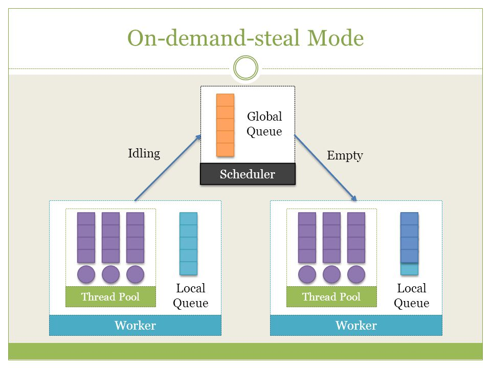 On-demand-steal Mode Scheduler Global Queue Thread Pool Worker Local Queue Thread Pool Worker Local Queue Idling Empty