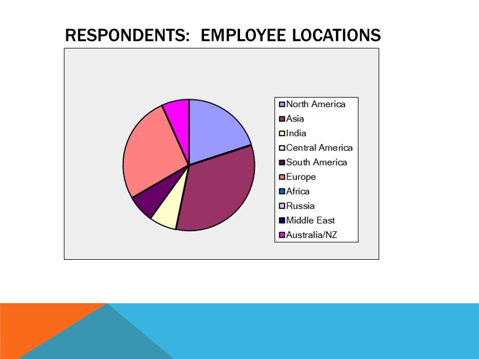 RESPONDENTS: EMPLOYEE LOCATIONS