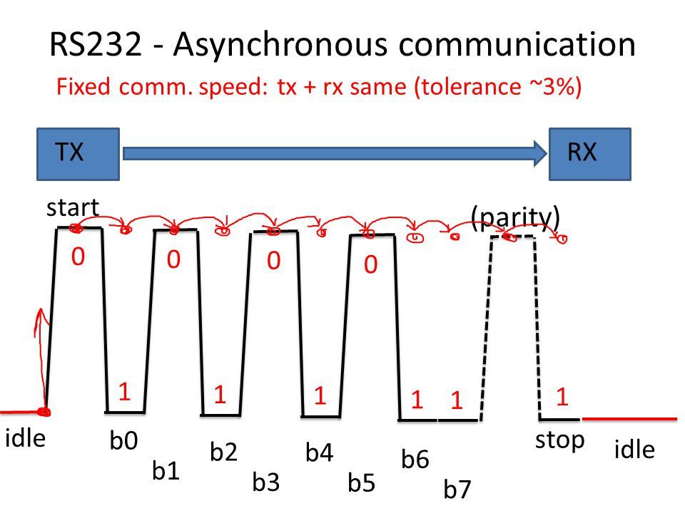 RS232 - Asynchronous communication idle Fixed comm. speed: tx + rx same (tolerance ~3%) start 0 1 0 1 0 1 0 1 1 b0 b1 b2 b3 b4 b5 b6 b7 stop idle 1 (p