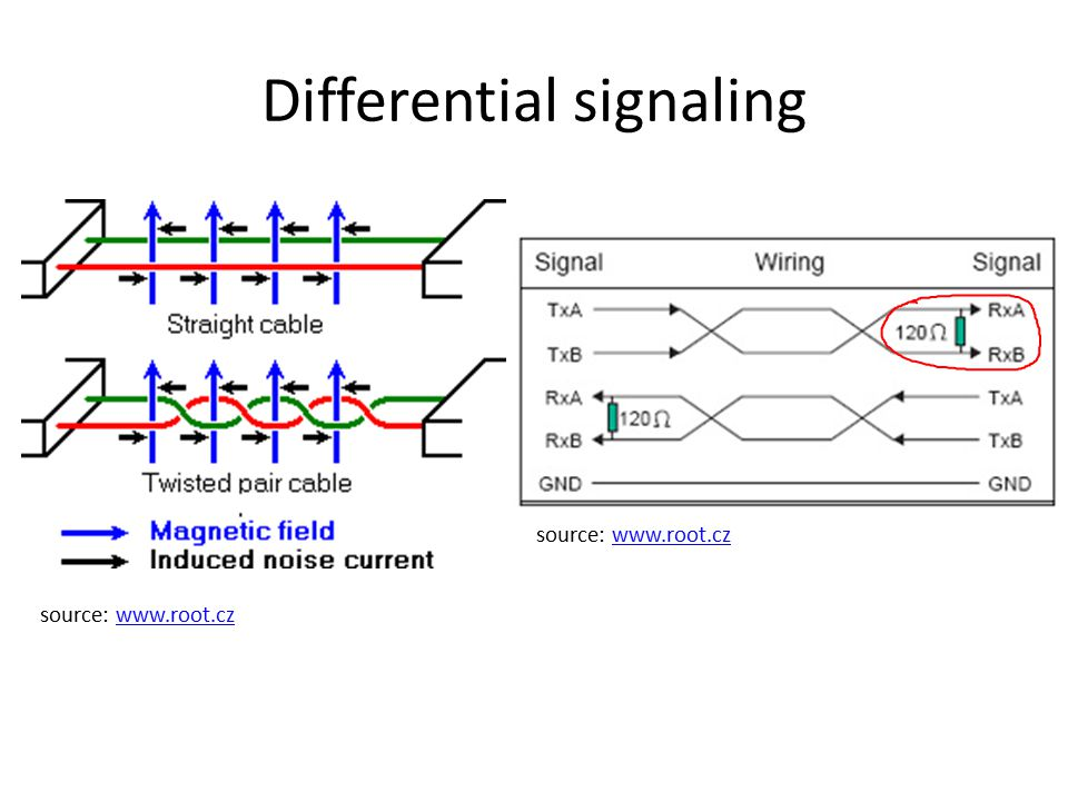 Differential signaling source: www.root.czwww.root.cz source: www.root.czwww.root.cz